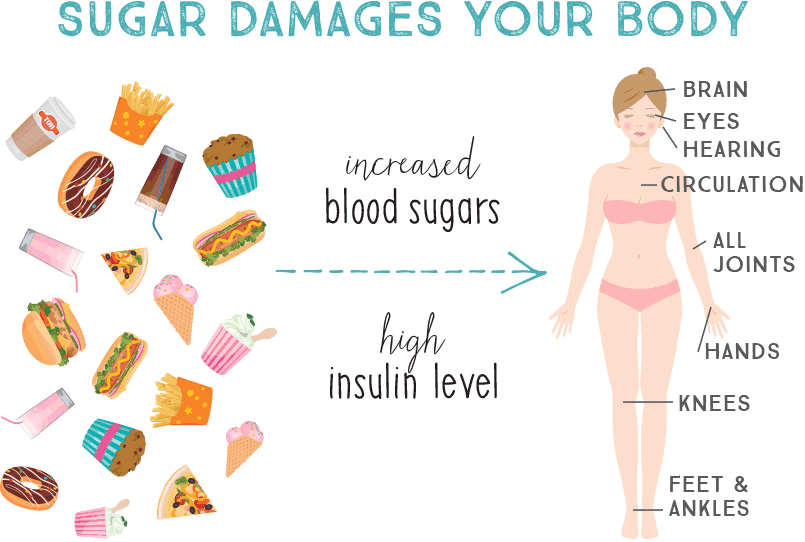 an illustration showing how sugar damages your body